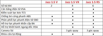 Đánh giá honda jazz sơ bộ