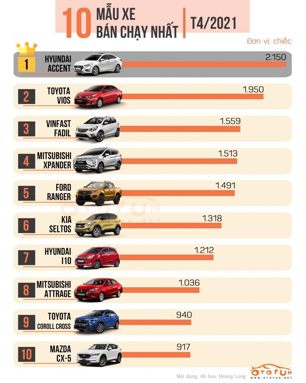 Top những hãng xe ôtô bán chạy nhất